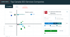 Clutch-Optimized Webmedia Marketing-Top Canada SEO Services Companies